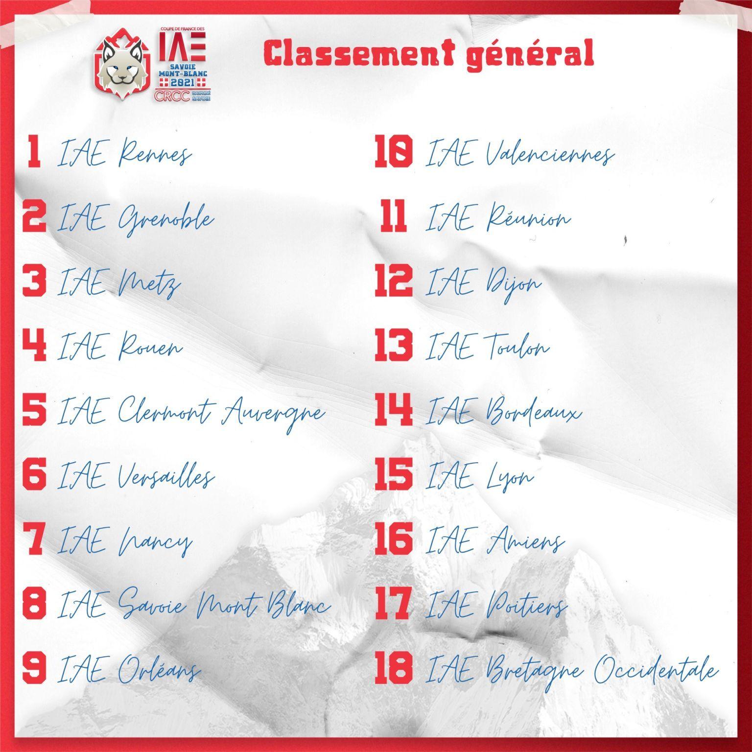Classement Coupe de France des IAE