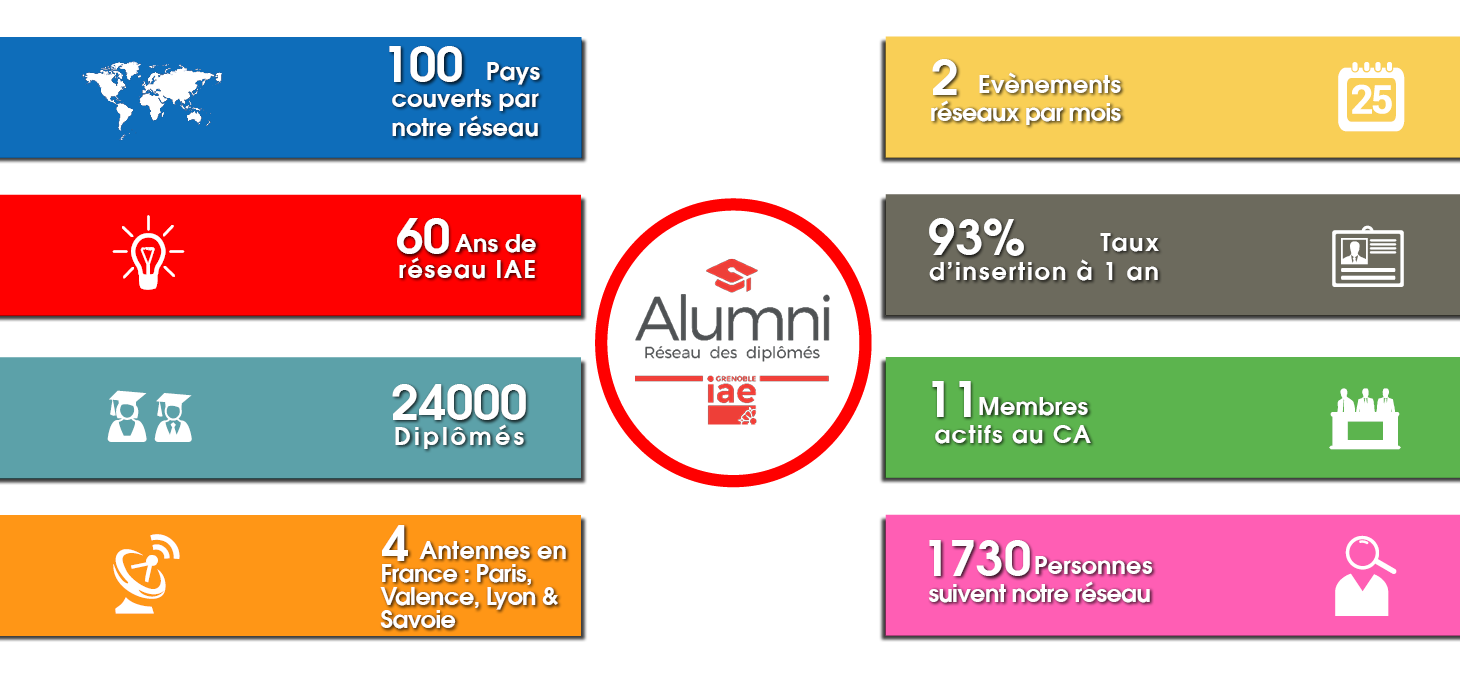 Alumni en chiffres